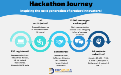 DeepBrains.AI – Global Online Kids Hackathon Journey #hackthecrisis